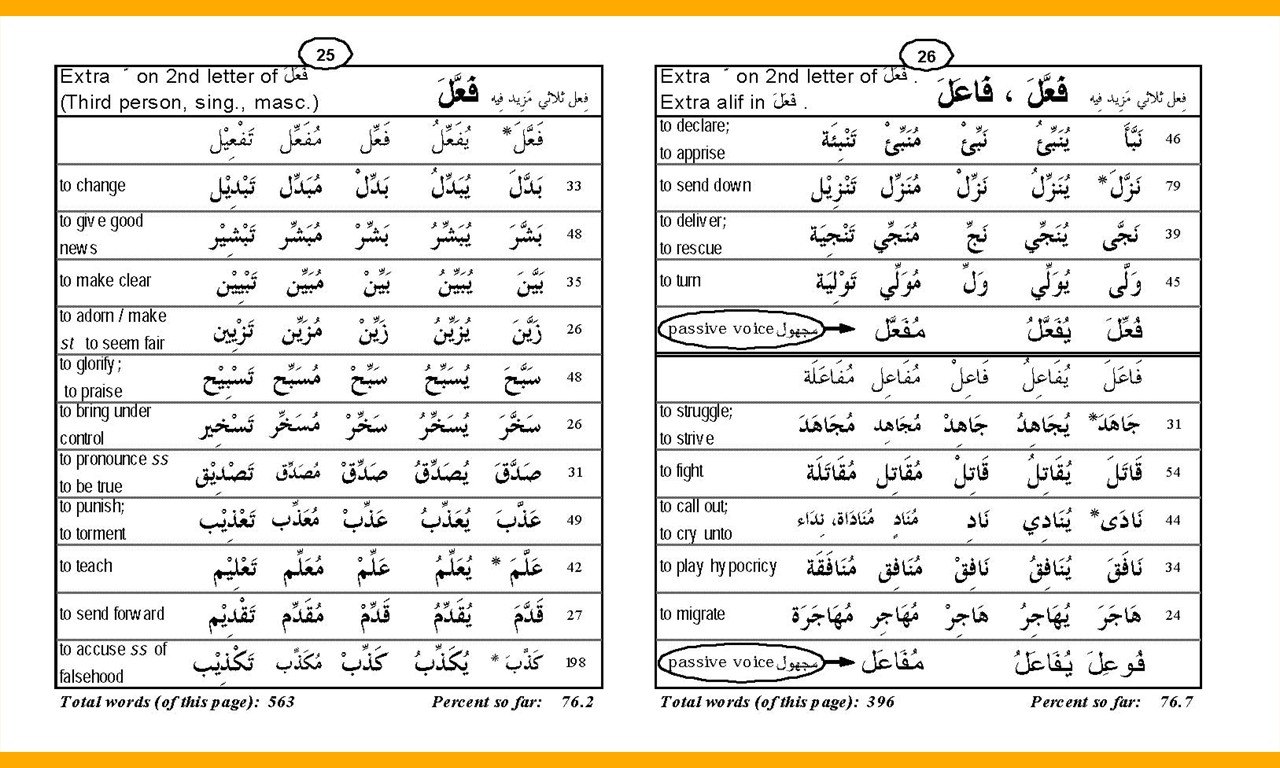 Quranic Root Words